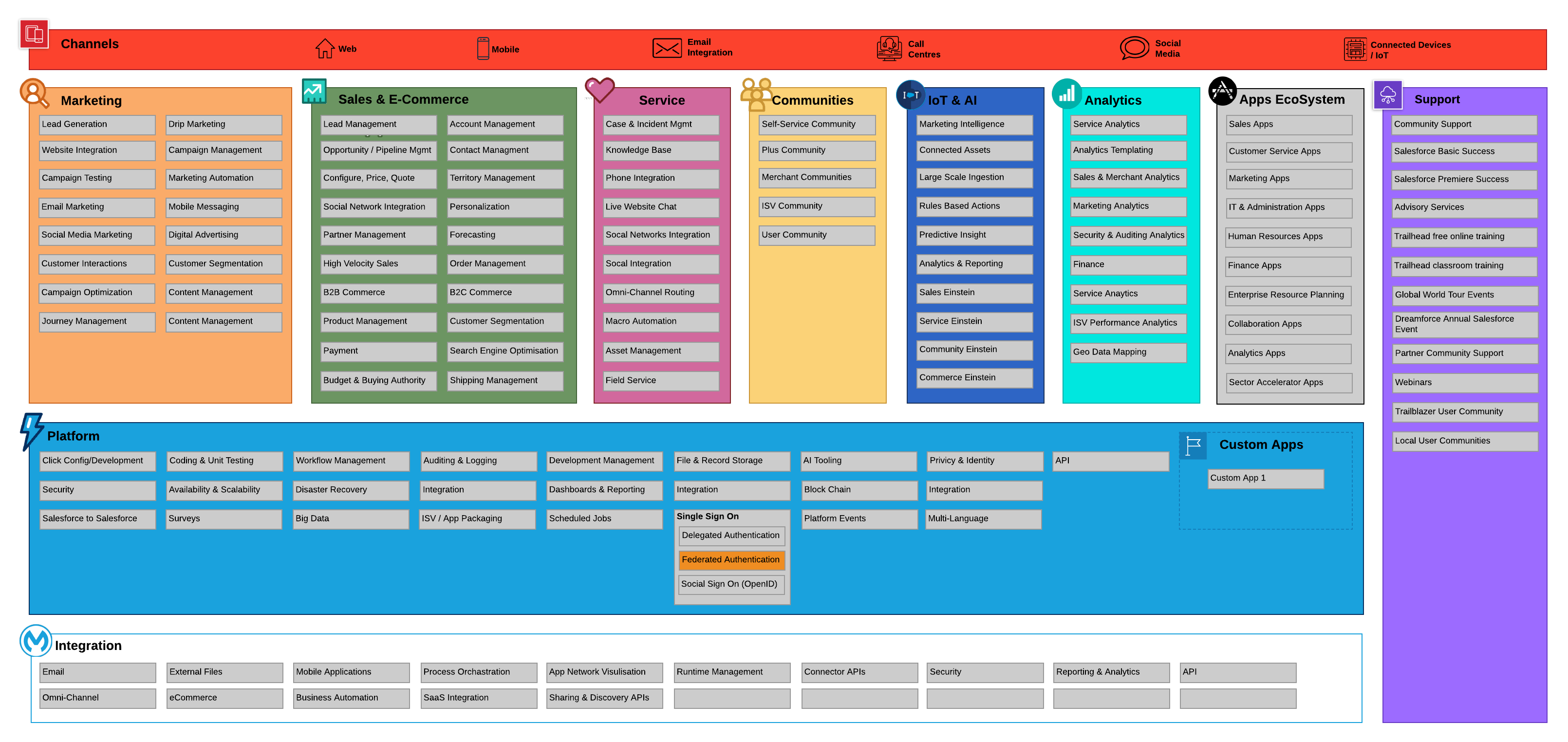 The Salesforce Capability Map Cloud Architecture